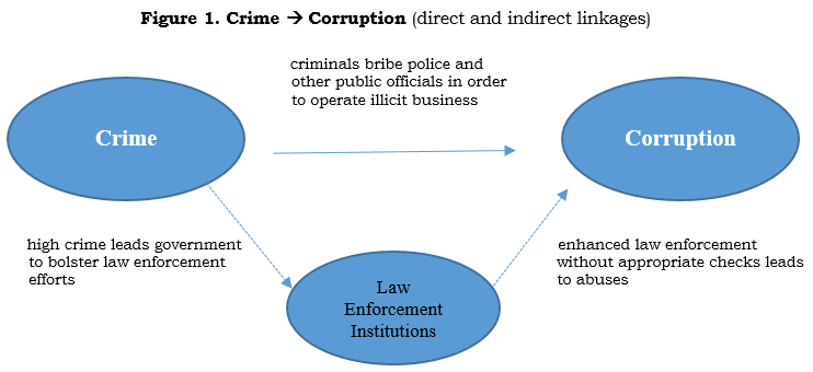 criminal justice: bribery and graft essay The anti corruption law is targeted at public officials, ie all officers  while  diplomats possess immunity from criminal jurisdiction based on.